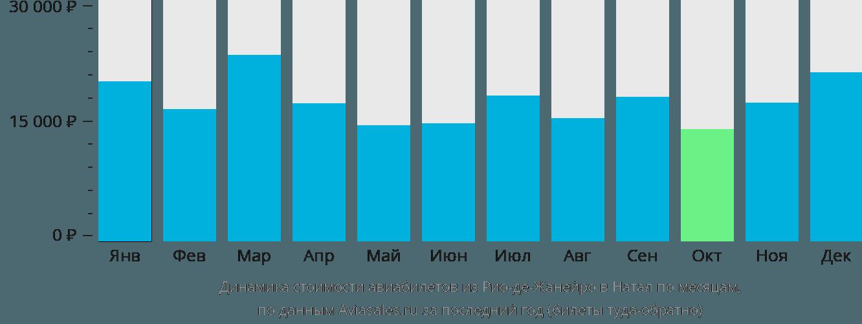 Динамика стоимости авиабилетов из Рио-де-Жанейро в Натал по месяцам