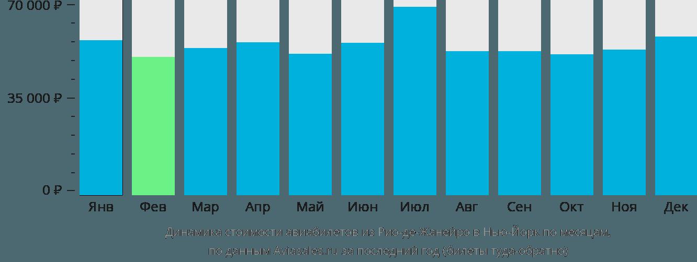 Динамика стоимости авиабилетов из Рио-де-Жанейро в Нью-Йорк по месяцам