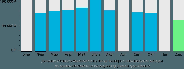 Динамика стоимости авиабилетов из Рио-де-Жанейро в Новосибирск по месяцам