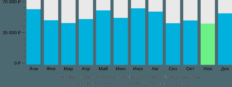 Динамика стоимости авиабилетов из Рио-де-Жанейро в Париж по месяцам