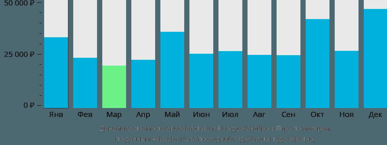 Динамика стоимости авиабилетов из Рио-де-Жанейро в Перу по месяцам