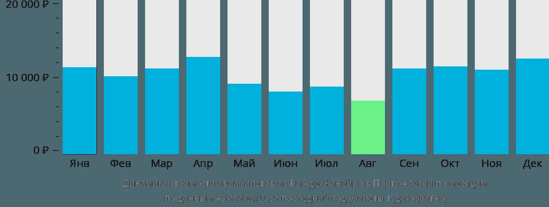 Динамика стоимости авиабилетов из Рио-де-Жанейро в Порту-Алегри по месяцам