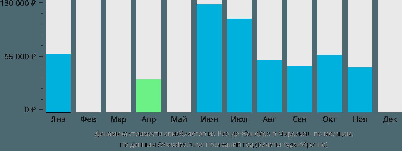 Динамика стоимости авиабилетов из Рио-де-Жанейро в Марракеш по месяцам