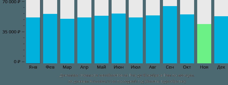 Динамика стоимости авиабилетов из Рио-де-Жанейро в Рим по месяцам