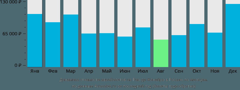 Динамика стоимости авиабилетов из Рио-де-Жанейро в Россию по месяцам