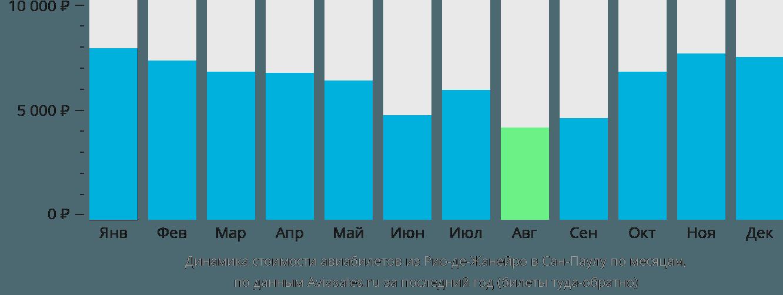 Динамика стоимости авиабилетов из Рио-де-Жанейро в Сан-Паулу по месяцам