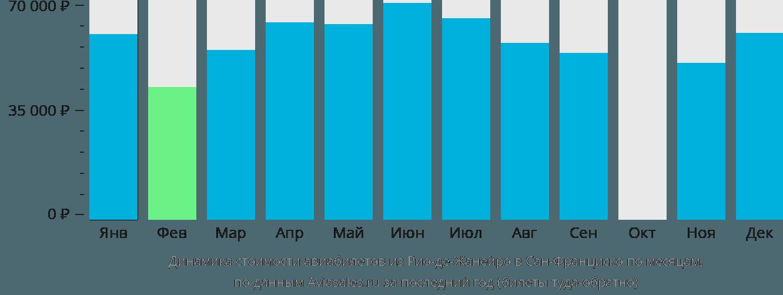 Динамика стоимости авиабилетов из Рио-де-Жанейро в Сан-Франциско по месяцам