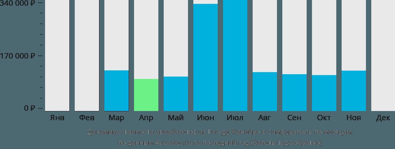 Динамика стоимости авиабилетов из Рио-де-Жанейро в Симферополь по месяцам