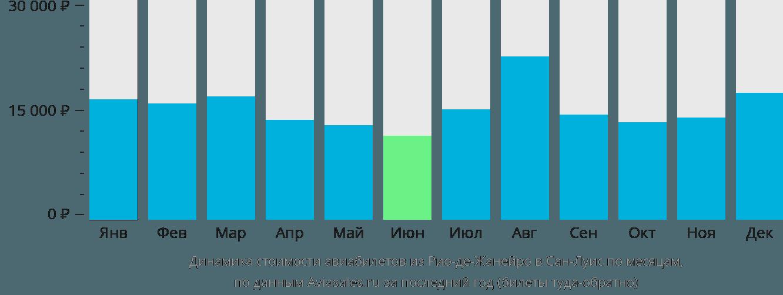 Динамика стоимости авиабилетов из Рио-де-Жанейро в Сан-Луис по месяцам