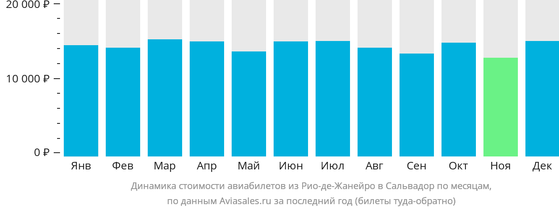 Динамика стоимости авиабилетов из Рио-де-Жанейро в Сальвадор по месяцам