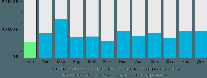 Динамика стоимости авиабилетов из Рио-де-Жанейро в Виторию по месяцам