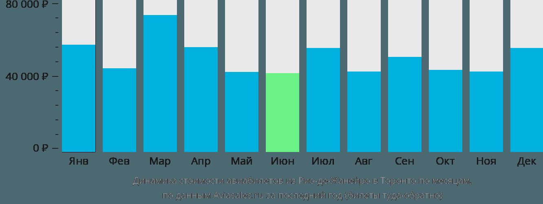 Динамика стоимости авиабилетов из Рио-де-Жанейро в Торонто по месяцам