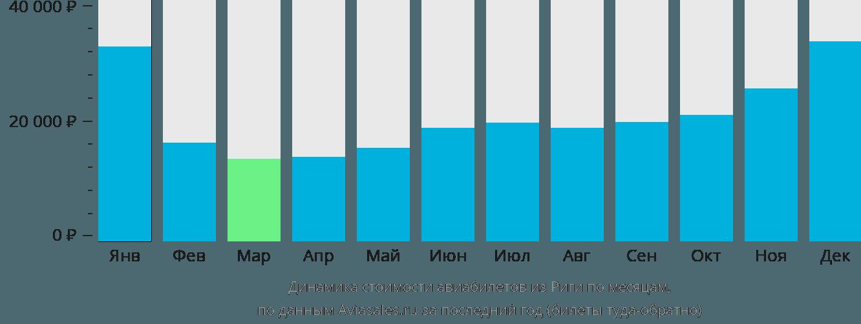 Динамика стоимости авиабилетов из Риги по месяцам