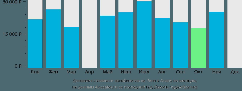 Динамика стоимости авиабилетов из Риги в Анапу по месяцам