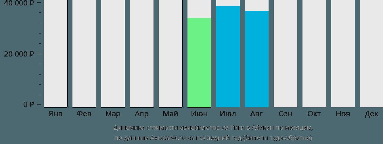 Динамика стоимости авиабилетов из Риги в Абакан по месяцам