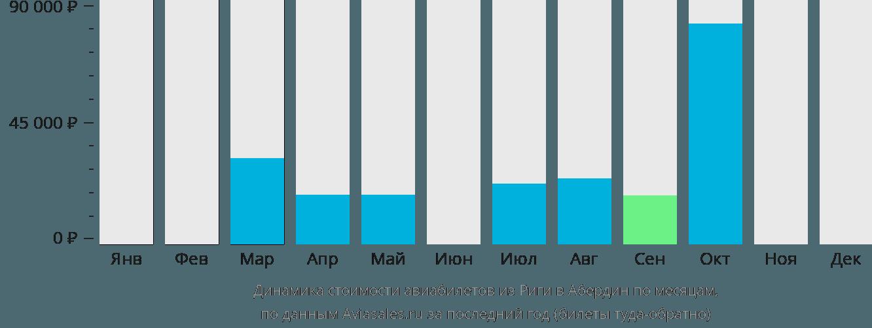 Динамика стоимости авиабилетов из Риги в Абердин по месяцам