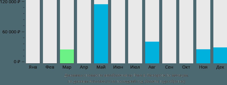 Динамика стоимости авиабилетов из Риги в Лансароте по месяцам