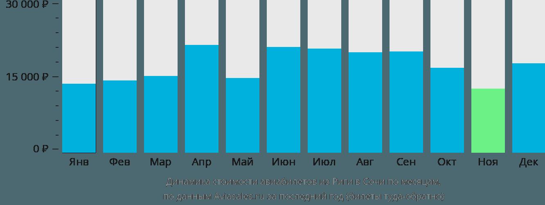 Динамика стоимости авиабилетов из Риги в Сочи по месяцам