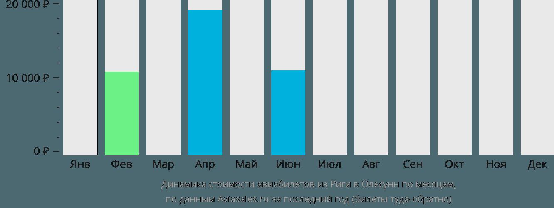 Динамика стоимости авиабилетов из Риги в Олесунн по месяцам