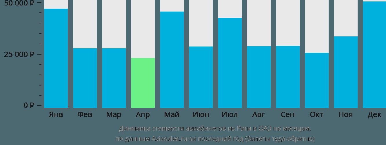 Динамика стоимости авиабилетов из Риги в ОАЭ по месяцам
