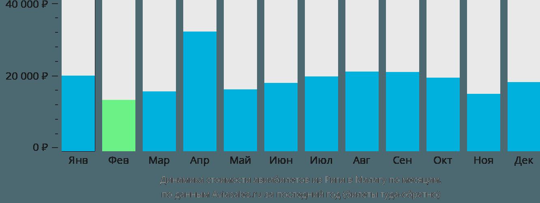 Динамика стоимости авиабилетов из Риги в Малагу по месяцам
