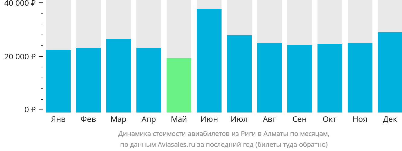 Динамика стоимости авиабилетов из Риги в Алматы по месяцам
