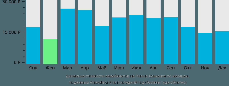 Динамика стоимости авиабилетов из Риги в Аликанте по месяцам