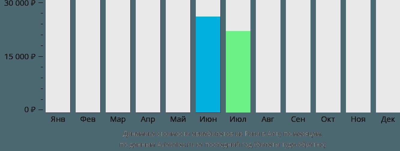 Динамика стоимости авиабилетов из Риги в Алту по месяцам