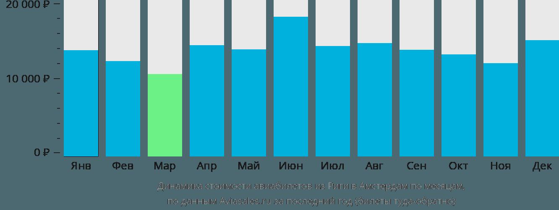 Динамика стоимости авиабилетов из Риги в Амстердам по месяцам