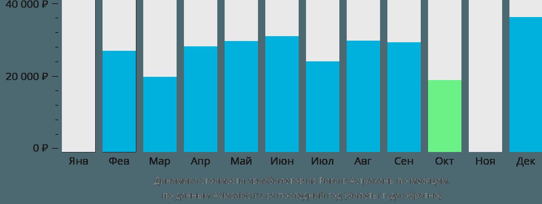 Динамика стоимости авиабилетов из Риги в Астрахань по месяцам