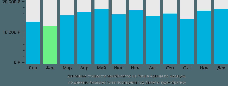 Динамика стоимости авиабилетов из Риги в Афины по месяцам