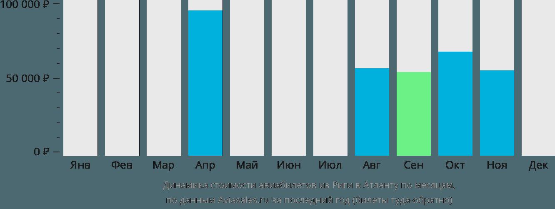 Динамика стоимости авиабилетов из Риги в Атланту по месяцам