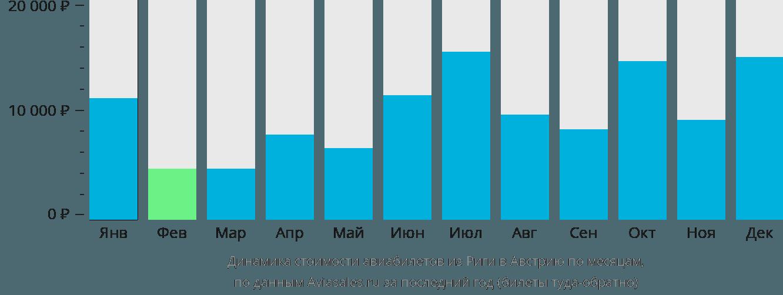 Динамика стоимости авиабилетов из Риги в Австрию по месяцам