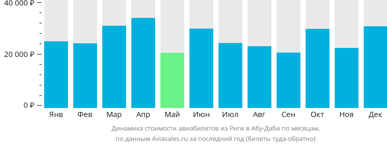 Динамика стоимости авиабилетов из Риги в Абу-Даби по месяцам