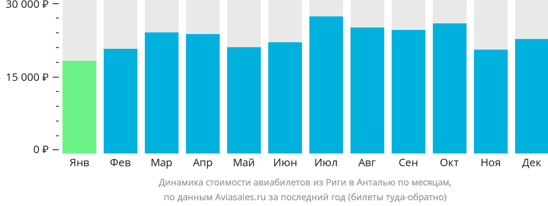 Динамика стоимости авиабилетов из Риги в Анталью по месяцам