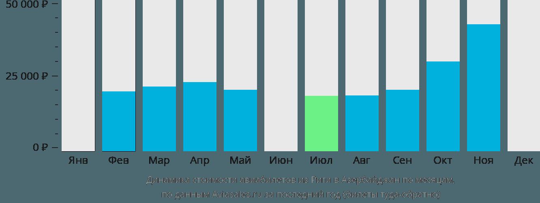 Динамика стоимости авиабилетов из Риги в Азербайджан по месяцам