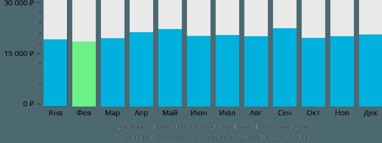Динамика стоимости авиабилетов из Риги в Баку по месяцам