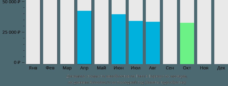 Динамика стоимости авиабилетов из Риги в Барнаул по месяцам