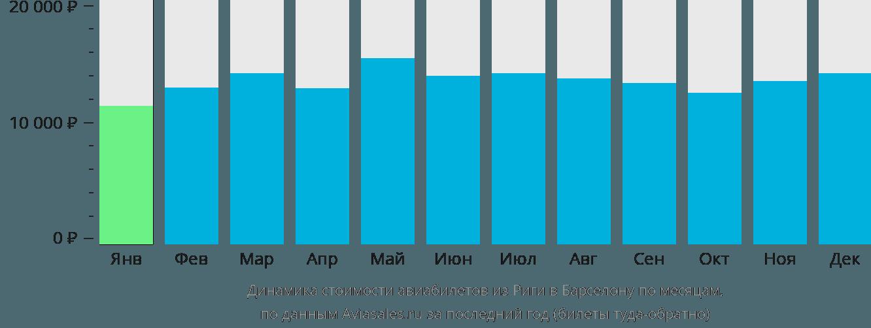 Динамика стоимости авиабилетов из Риги в Барселону по месяцам