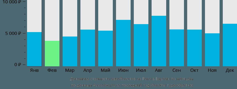 Динамика стоимости авиабилетов из Риги в Берлин по месяцам