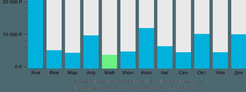Динамика стоимости авиабилетов из Риги в Бельгию по месяцам