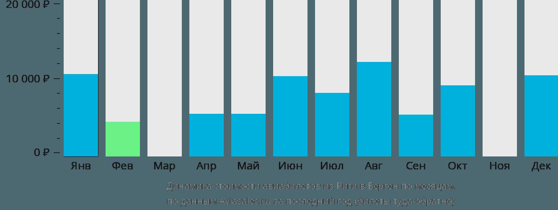 Динамика стоимости авиабилетов из Риги в Берген по месяцам