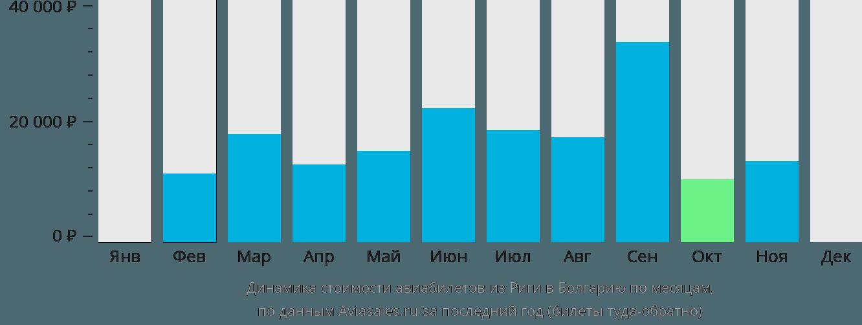 Динамика стоимости авиабилетов из Риги в Болгарию по месяцам