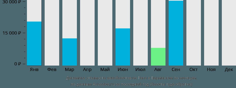 Динамика стоимости авиабилетов из Риги в Бирмингем по месяцам