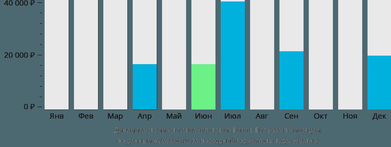 Динамика стоимости авиабилетов из Риги в Бильбао по месяцам