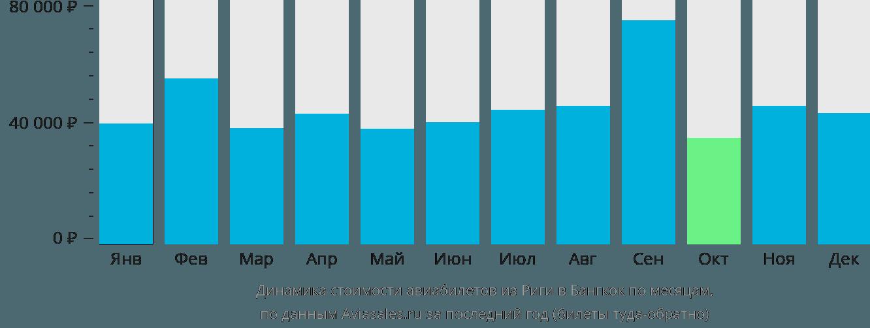 Динамика стоимости авиабилетов из Риги в Бангкок по месяцам