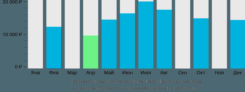 Динамика стоимости авиабилетов из Риги в Биллунн по месяцам
