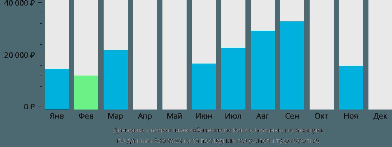 Динамика стоимости авиабилетов из Риги в Болонью по месяцам