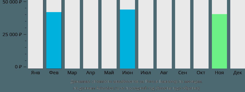 Динамика стоимости авиабилетов из Риги в Бангалор по месяцам