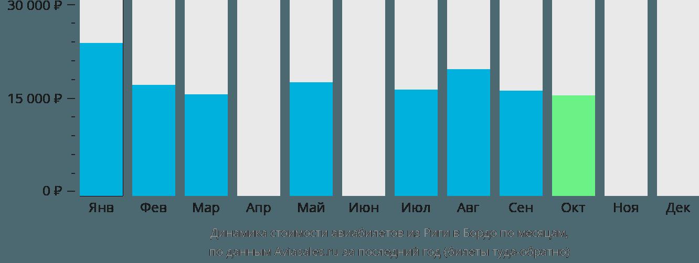 Динамика стоимости авиабилетов из Риги в Бордо по месяцам